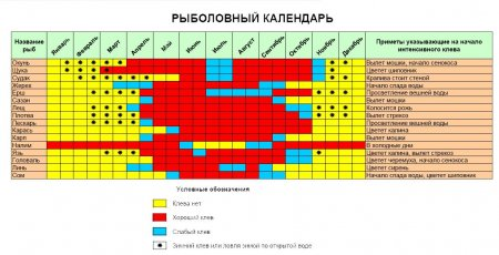 Календарь клёва рыб