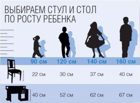 Как выбрать стул и стол по росту ребёнка